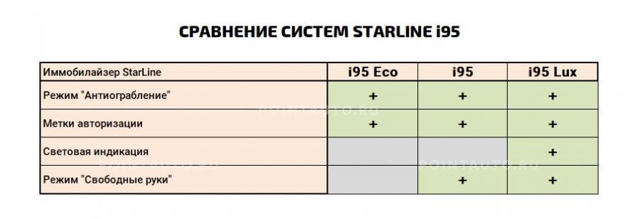 Таблица сравнения систем StarLine i95