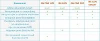 Сравнение комплектаций иммобилайзеров StarLine i96 CAN