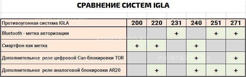 Таблица сравнения систем Pandora/Pandect