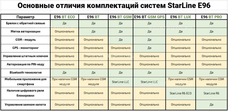 Таблица сравнения комплектаций StarLine E96