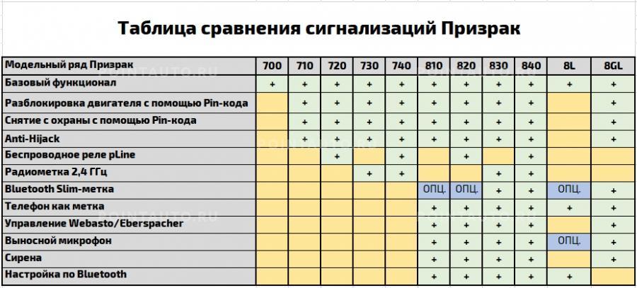 Таблица сравнения комплектаций Призрак